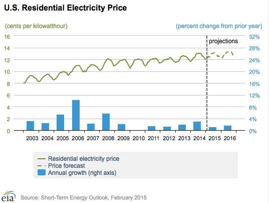 Electricity Projections 2015