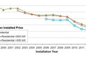 U.S. Distributed Solar Prices Fell 10 to 20 Percent in 2014, with Trends Continuing into 2015